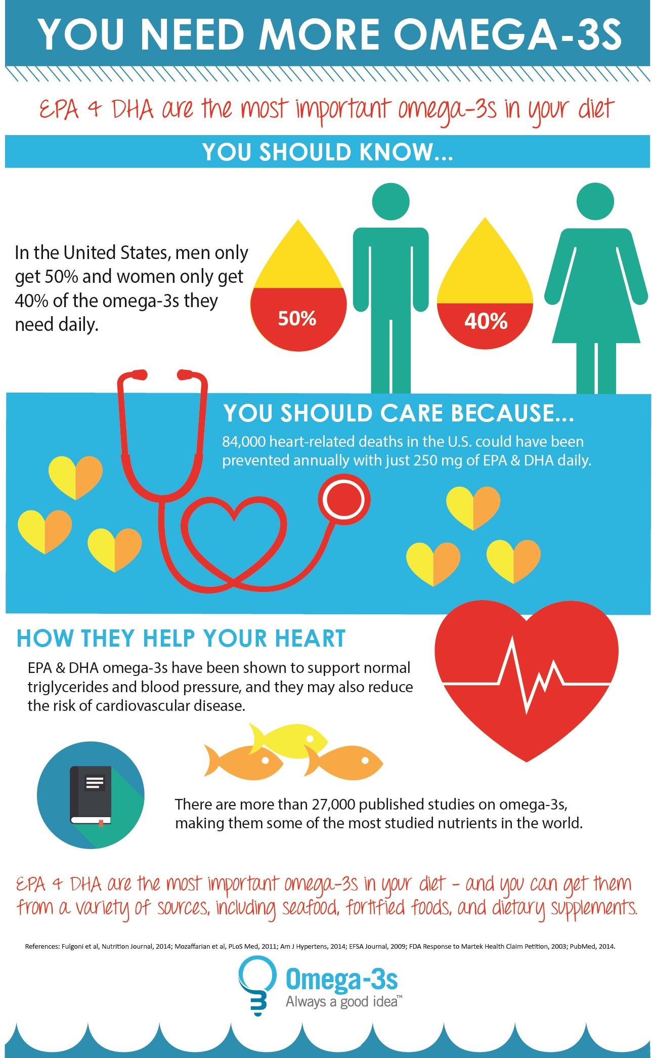 GOED infographic